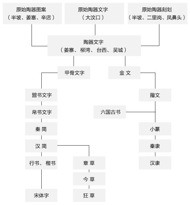 汉字形态演变的基本规律-1