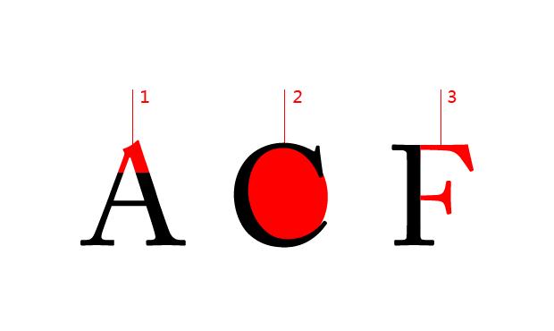 A顶端左右两边笔画相交的顶点.   2. 字怀(counter):字母所包含的